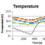 Graph: temperature on motion axis